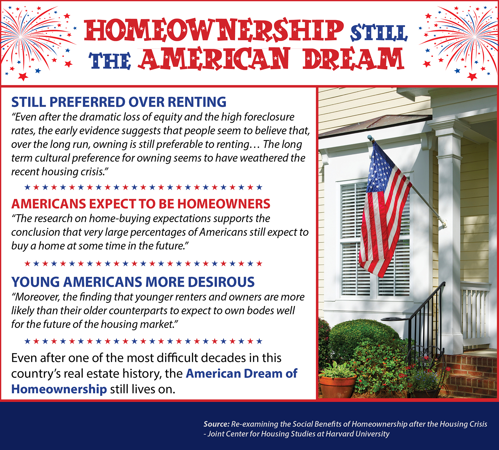 Homeownership Still The American Dream | Keeping Current Matters