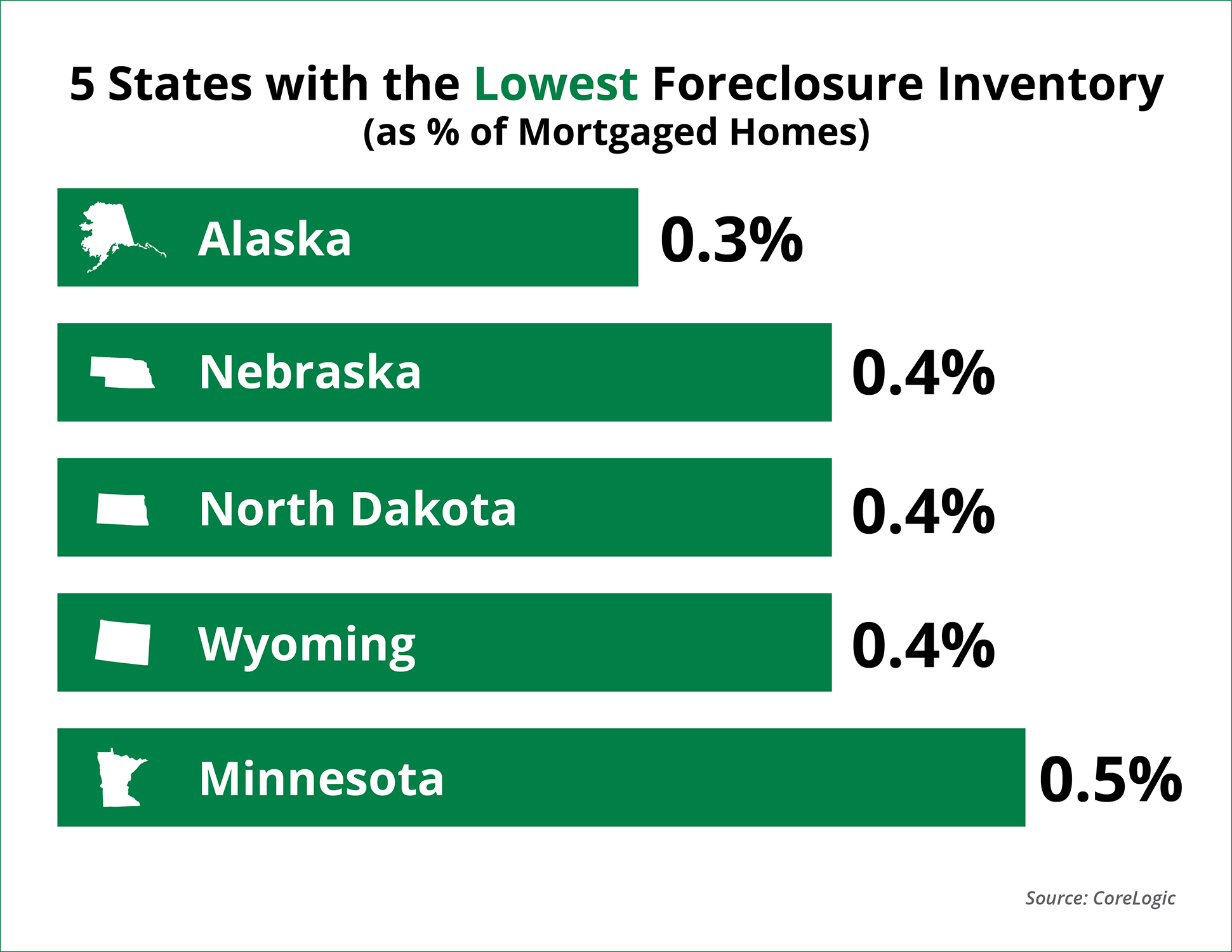 Foreclosures Down 37% from Last Year!   Keeping Current Matters
