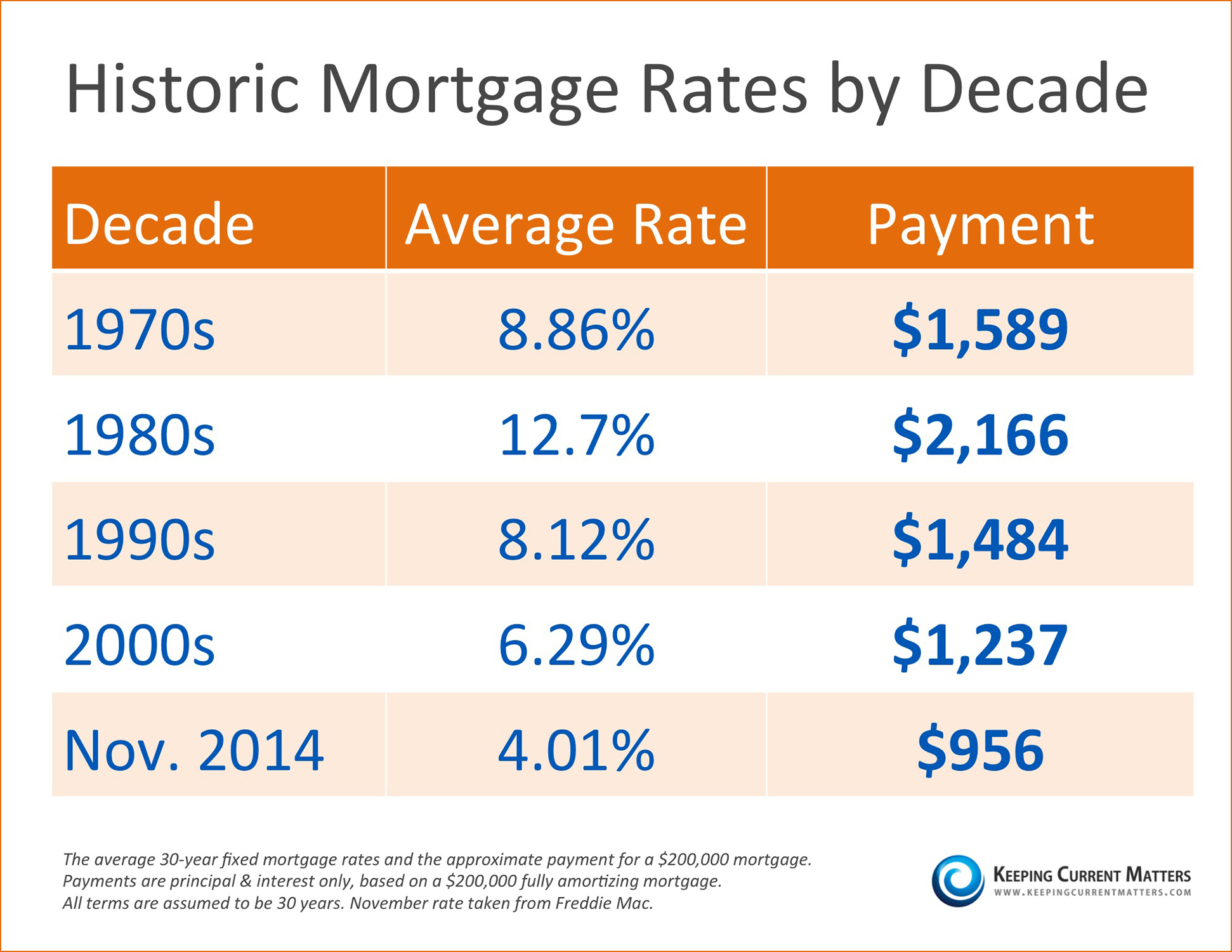 Historic Mortgage Rates by Decade [INFOGRAPHIC] | Simplifying The Market