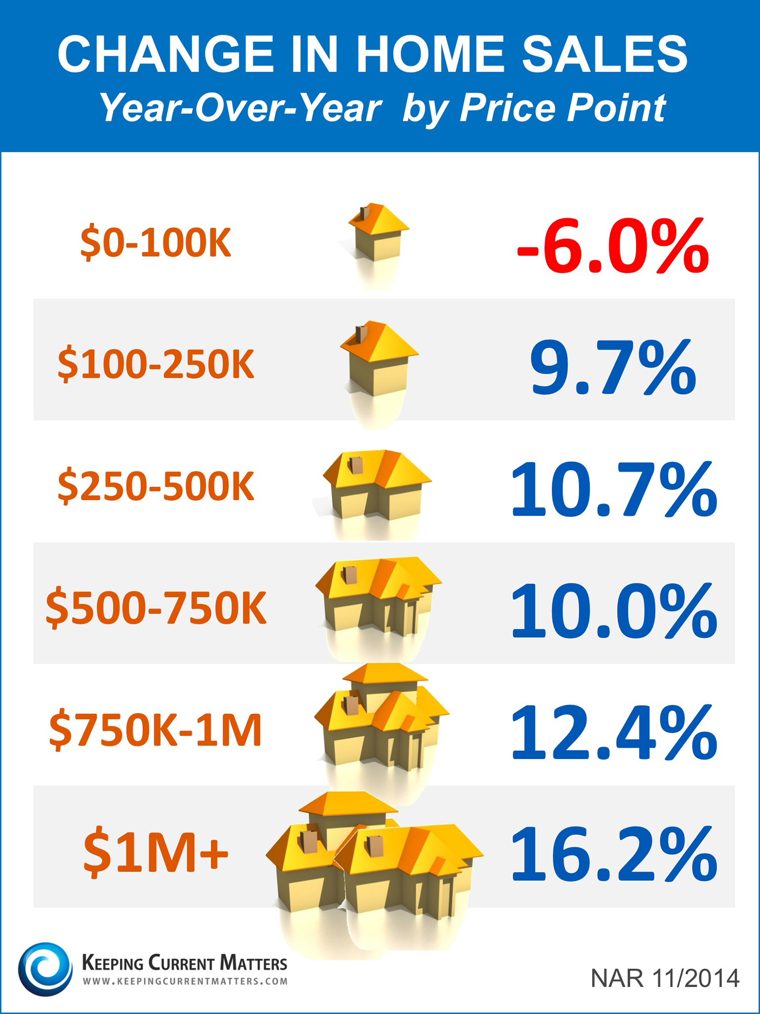 Year-over-Year Price Changes by Price Point [INFOGRAPHIC] | Simplifying The Market