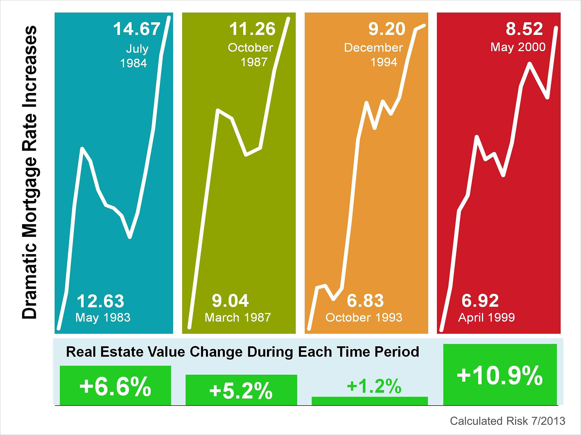 Interest Rate Increases | Simplifying The Market