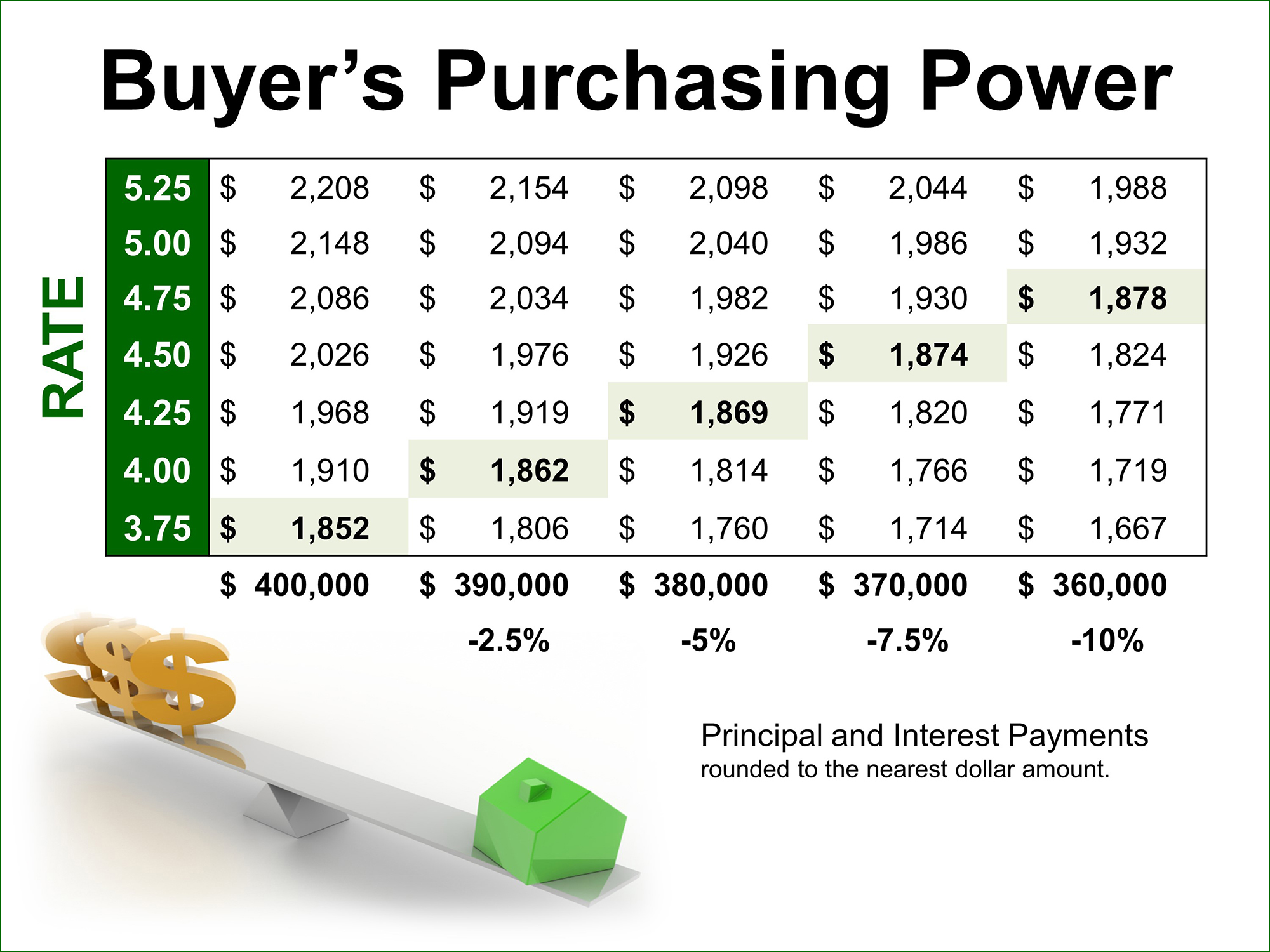 Buyers Purchasing Power | Simplifying The Market