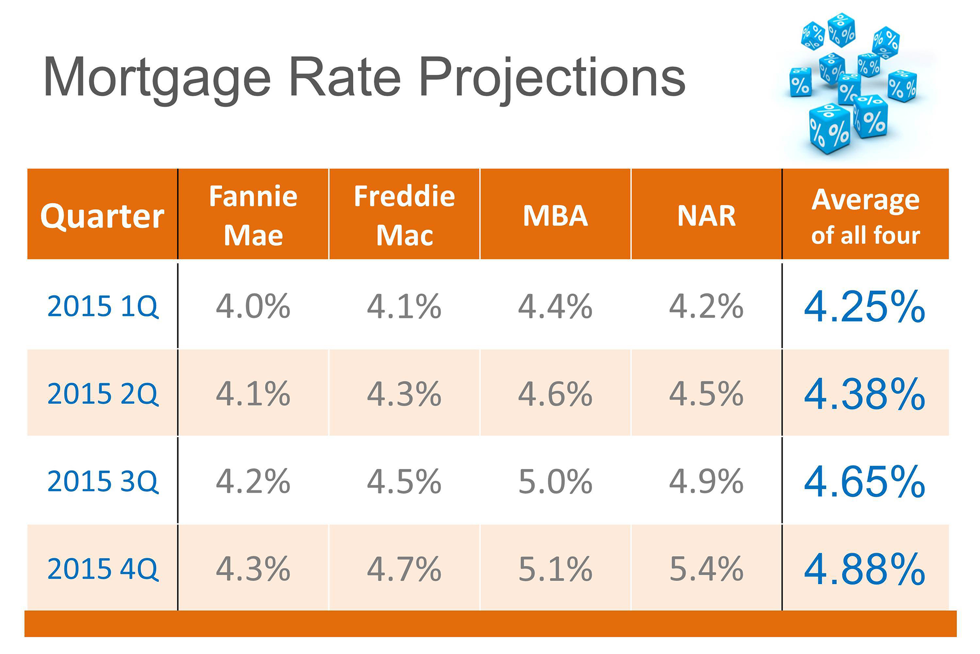 Interest Rates 2015   Simplifying The Market