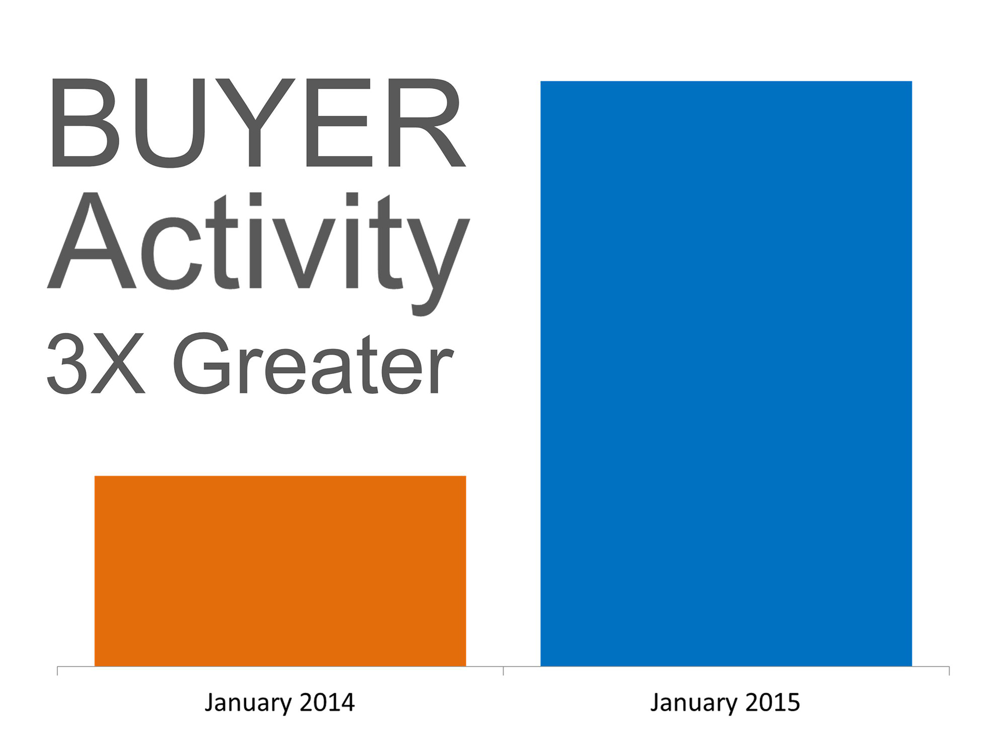 Buyer Activity | Simplifying The Market