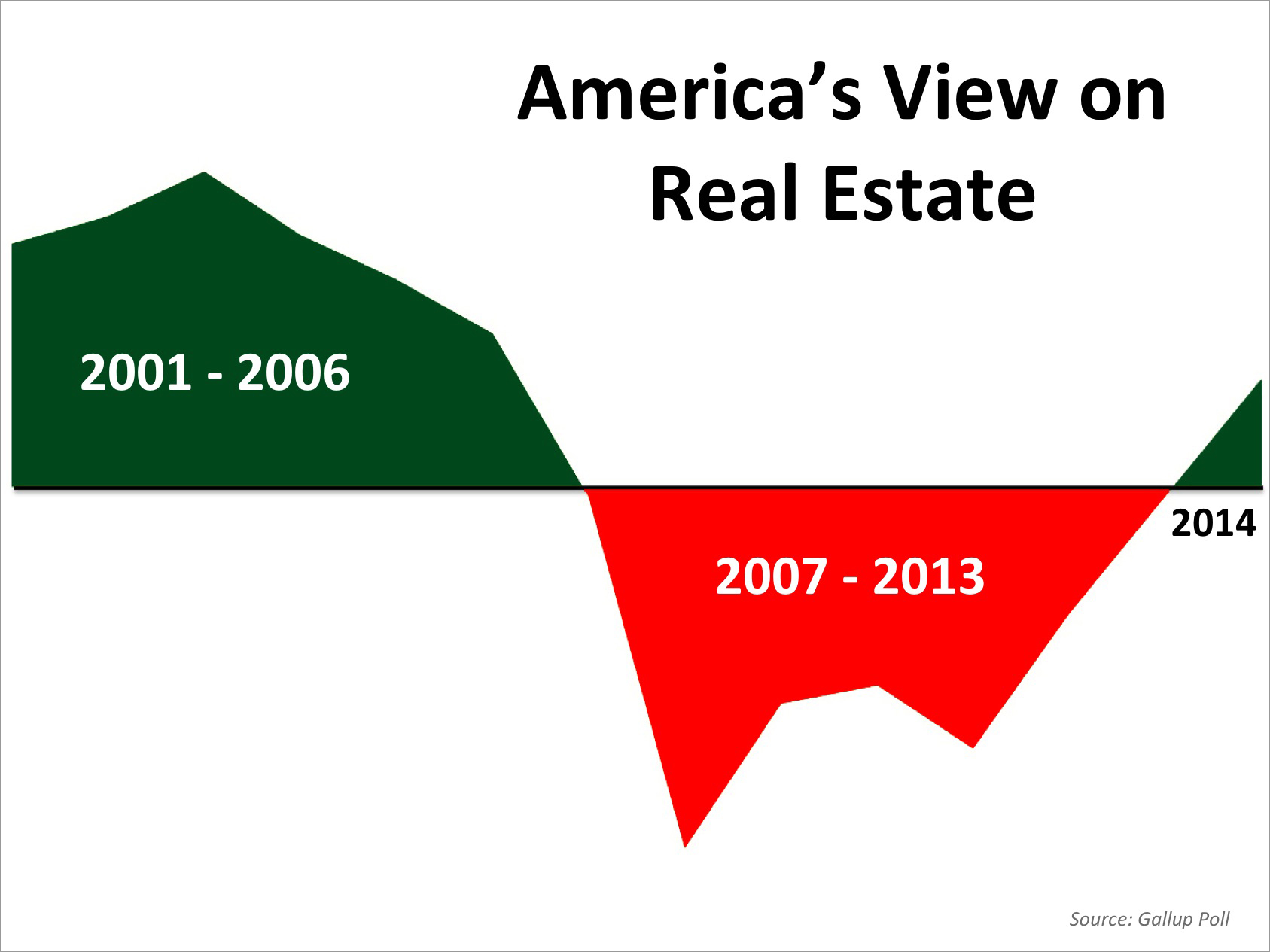 America's View on Real Estate   Simplifying The Market