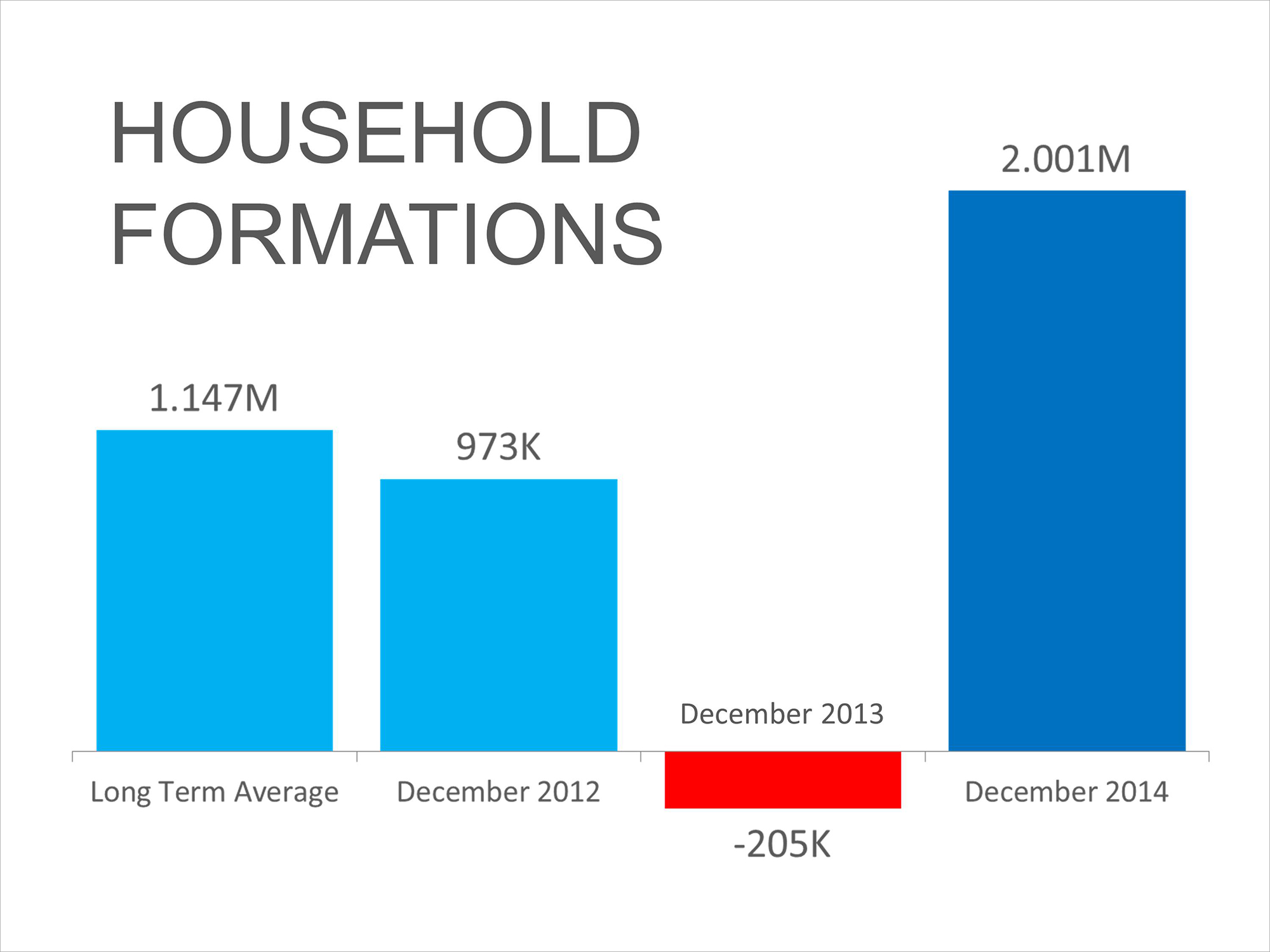 Household Formations   Simplifying The Market