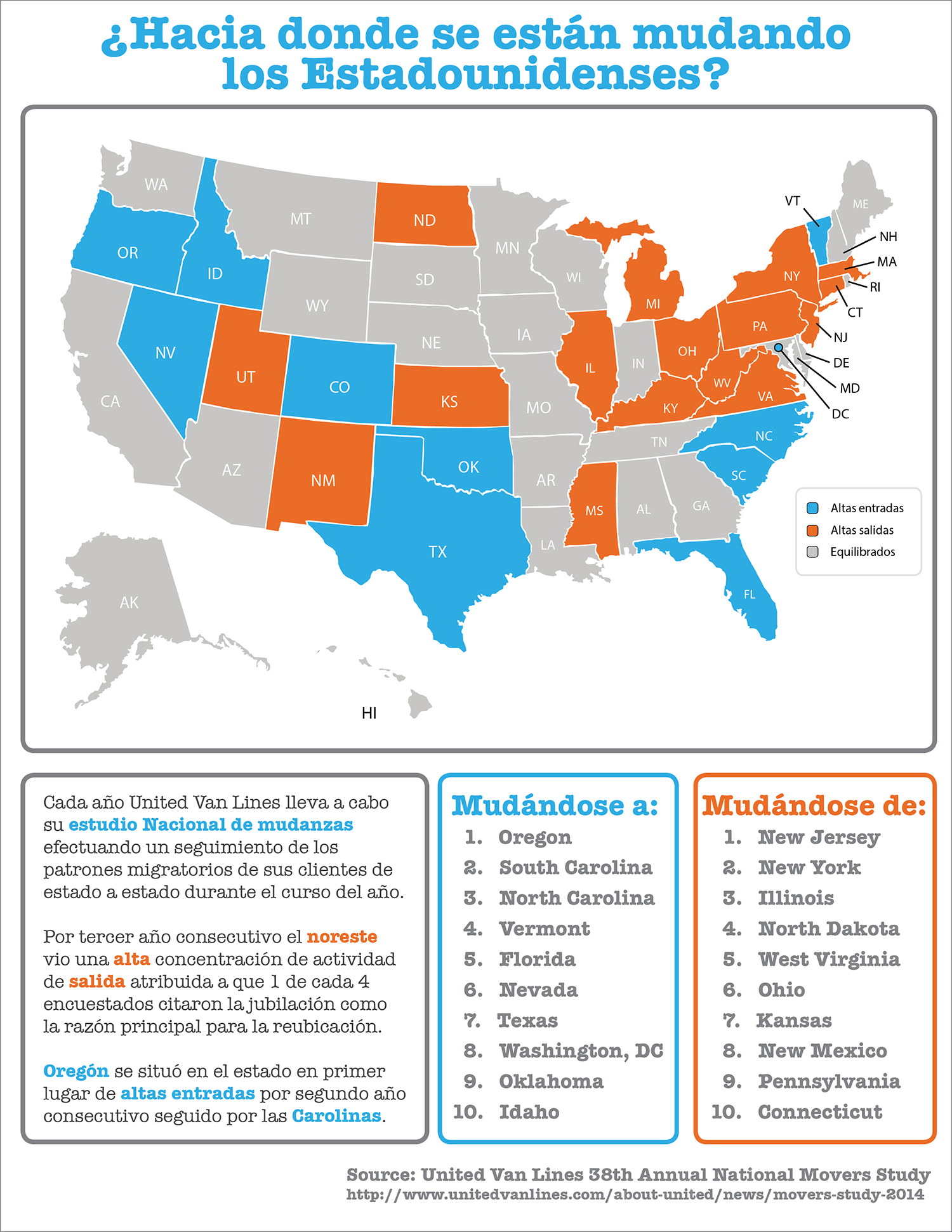 Moving Across America [INFOGRAPHIC]   Simplifying The Market