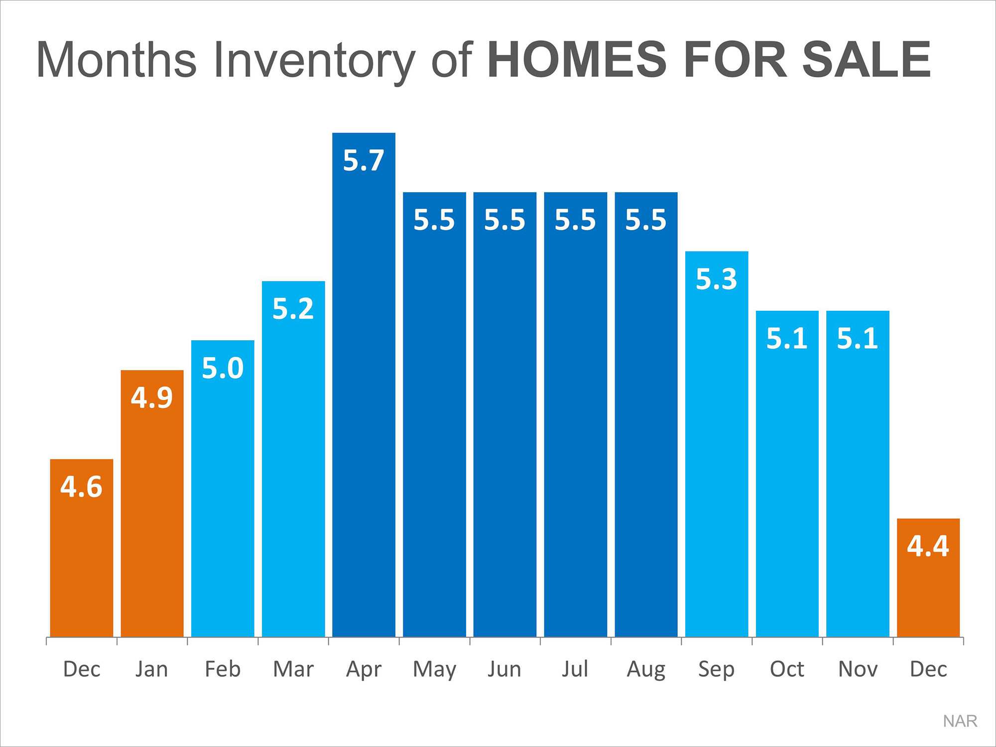 Months Supply of Home For Sale   Simplifying The Market