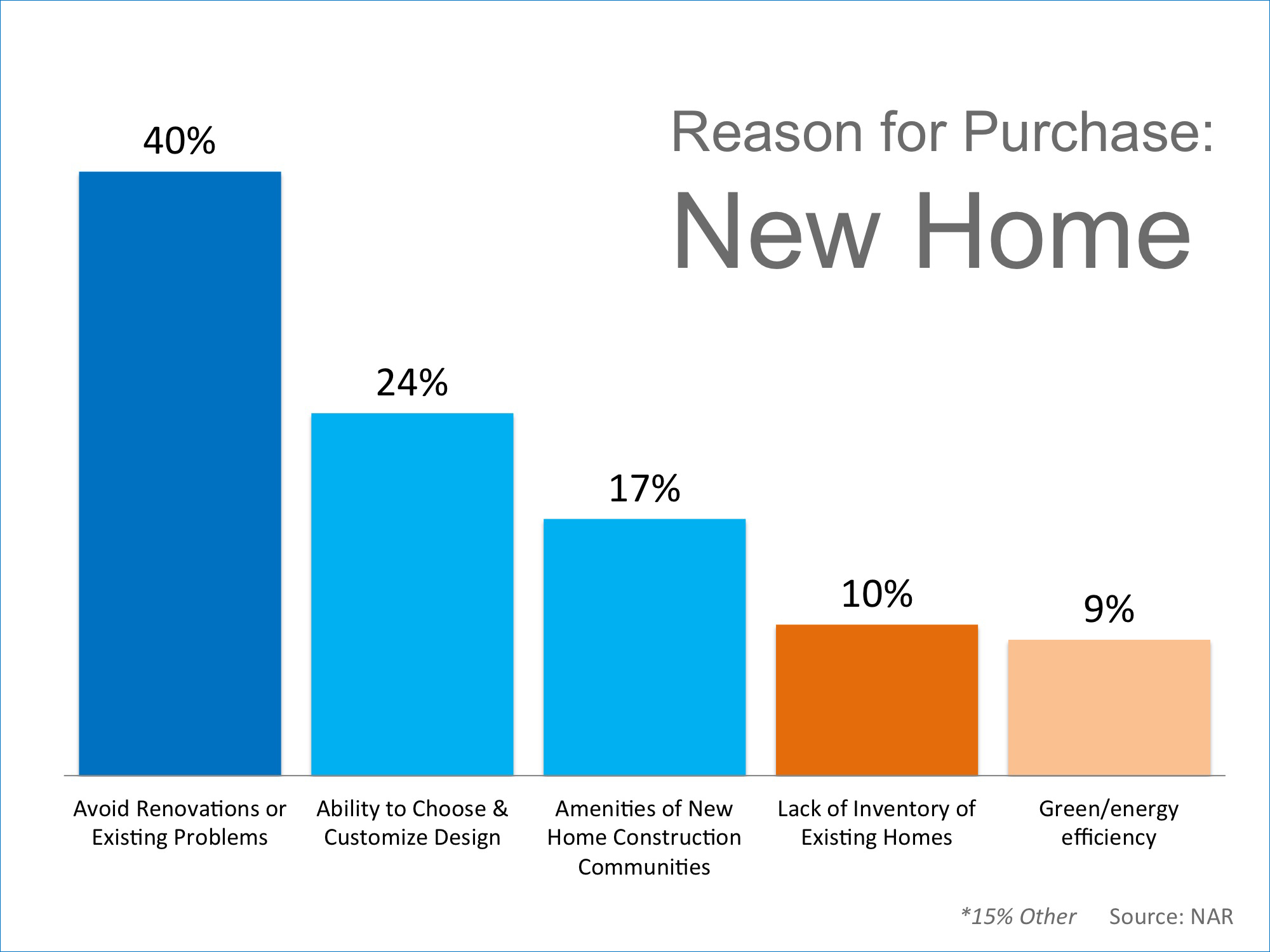 Reasons to Own a New Home   Simplifying The Market