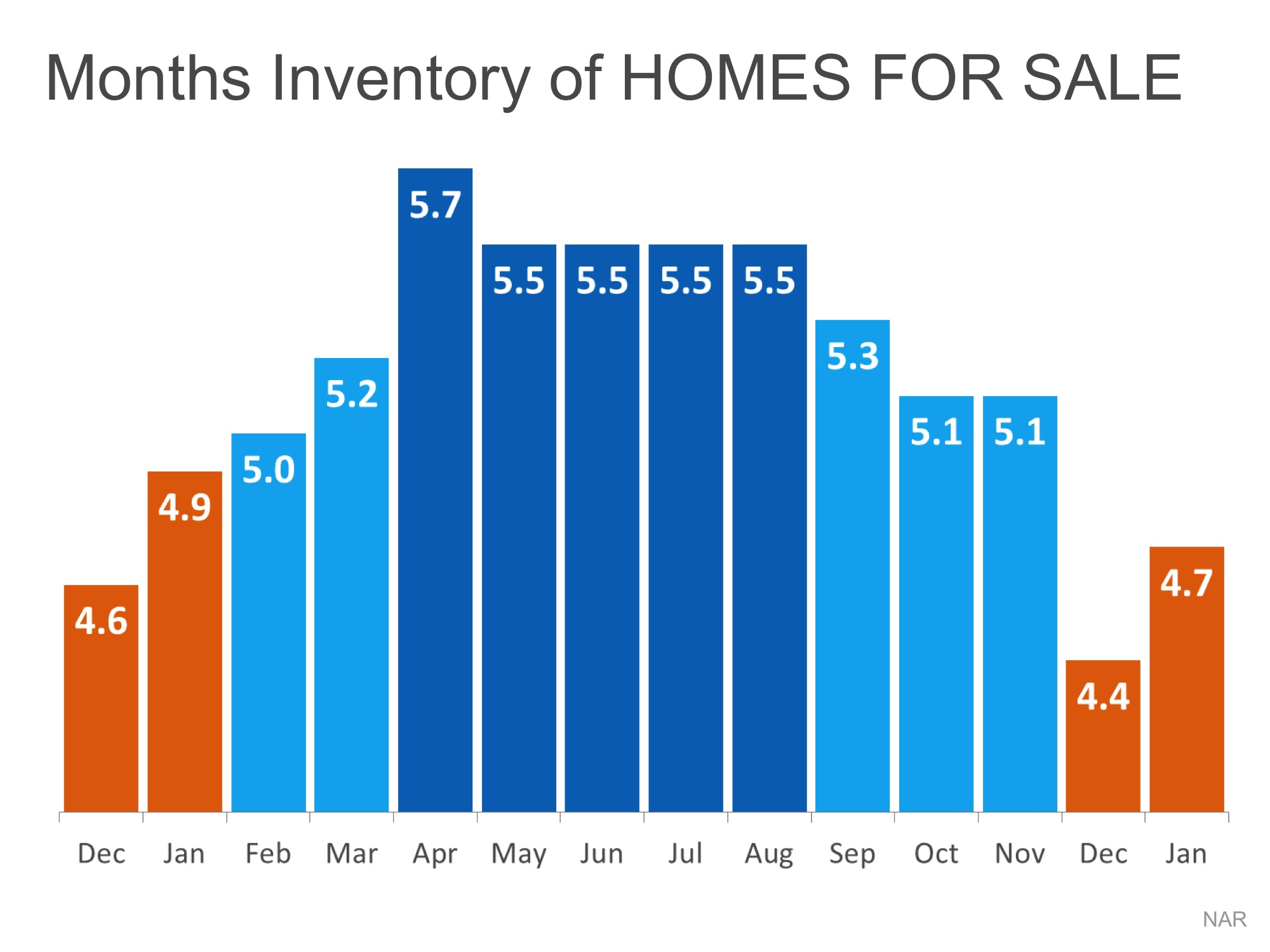 Months Inventory of Homes For Sale | Simplifying The Market