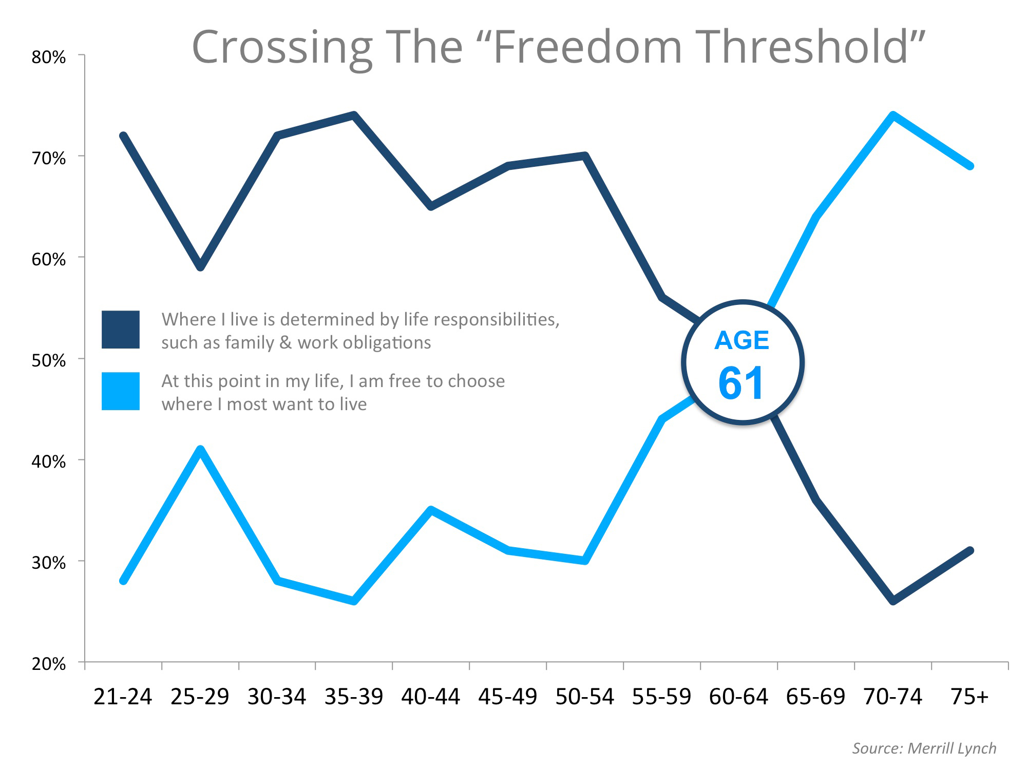 Crossing The Freedom Threshold | Simplifying The Market