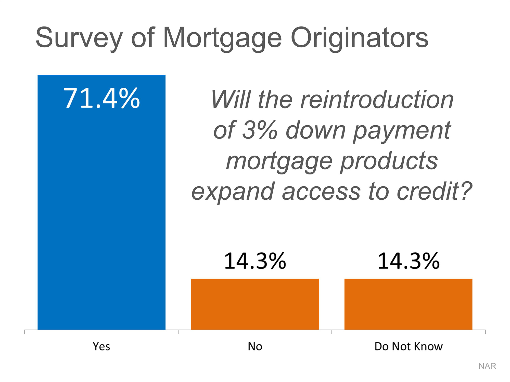 Down Payment Program | Simplifying The Market
