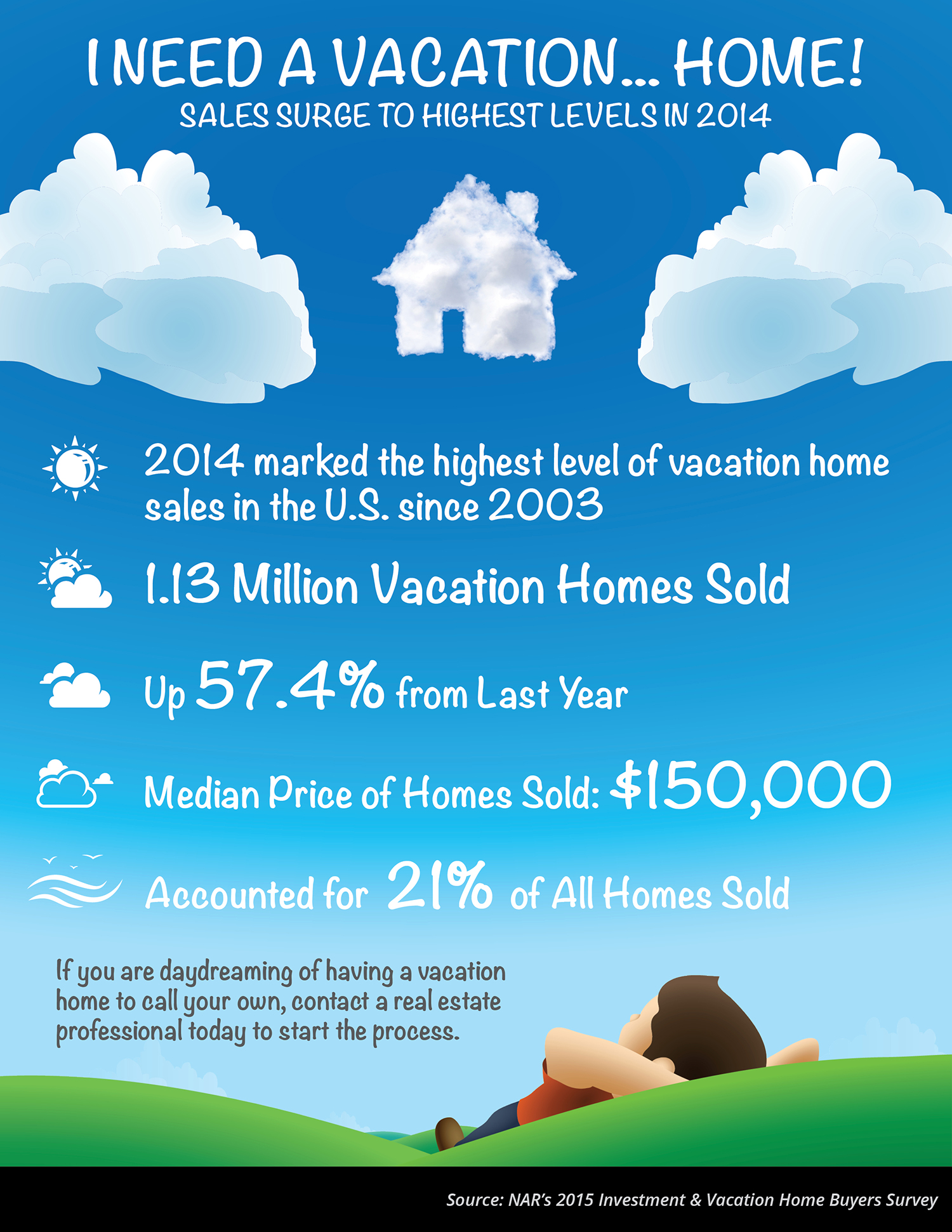 I Need A VACATION... Home!! [INFOGRAPHIC]   Simplifying The Market