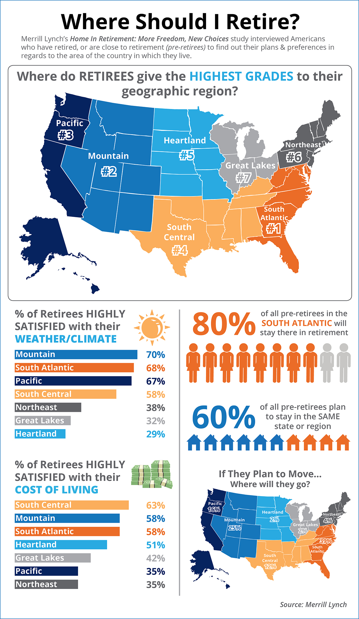 Where Should I Retire [INFOGRAPHIC]   Simplifying The Market