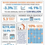 Buyer Demand Exceeds Housing Supply [INFOGRAPHIC]