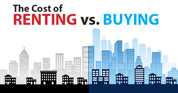 do you know the cost of renting vs buying infographic real