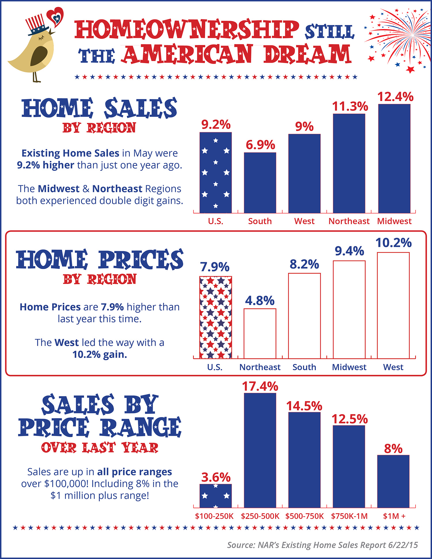 Homeownership Still The American Dream [INFOGRAPHIC] | Simplifying The Market