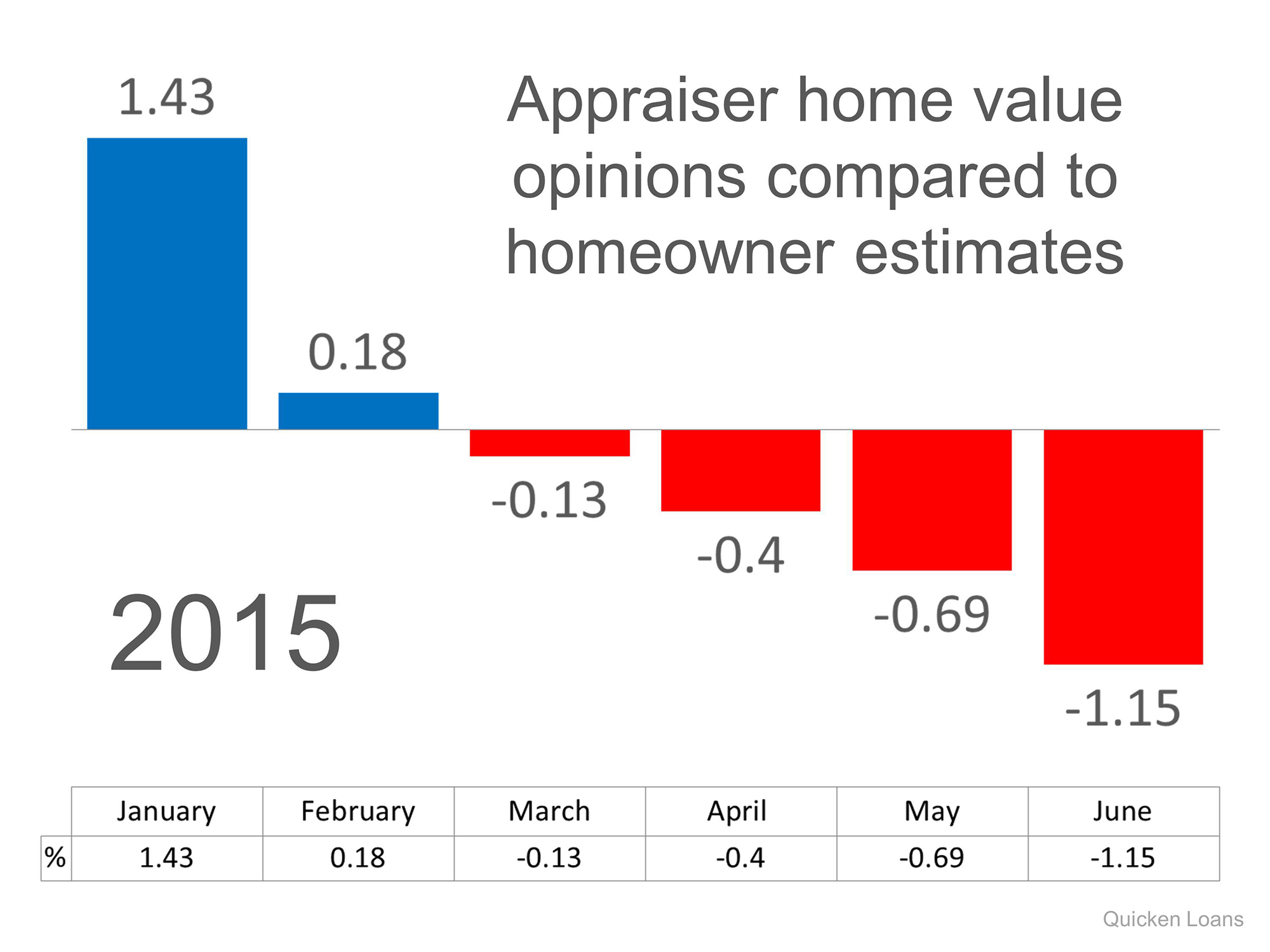 Appraisal vs Homeowner Value | Keeping Current Matters