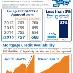 Do I Need Perfect Credit to Buy a Home? [INFOGRAPHIC]