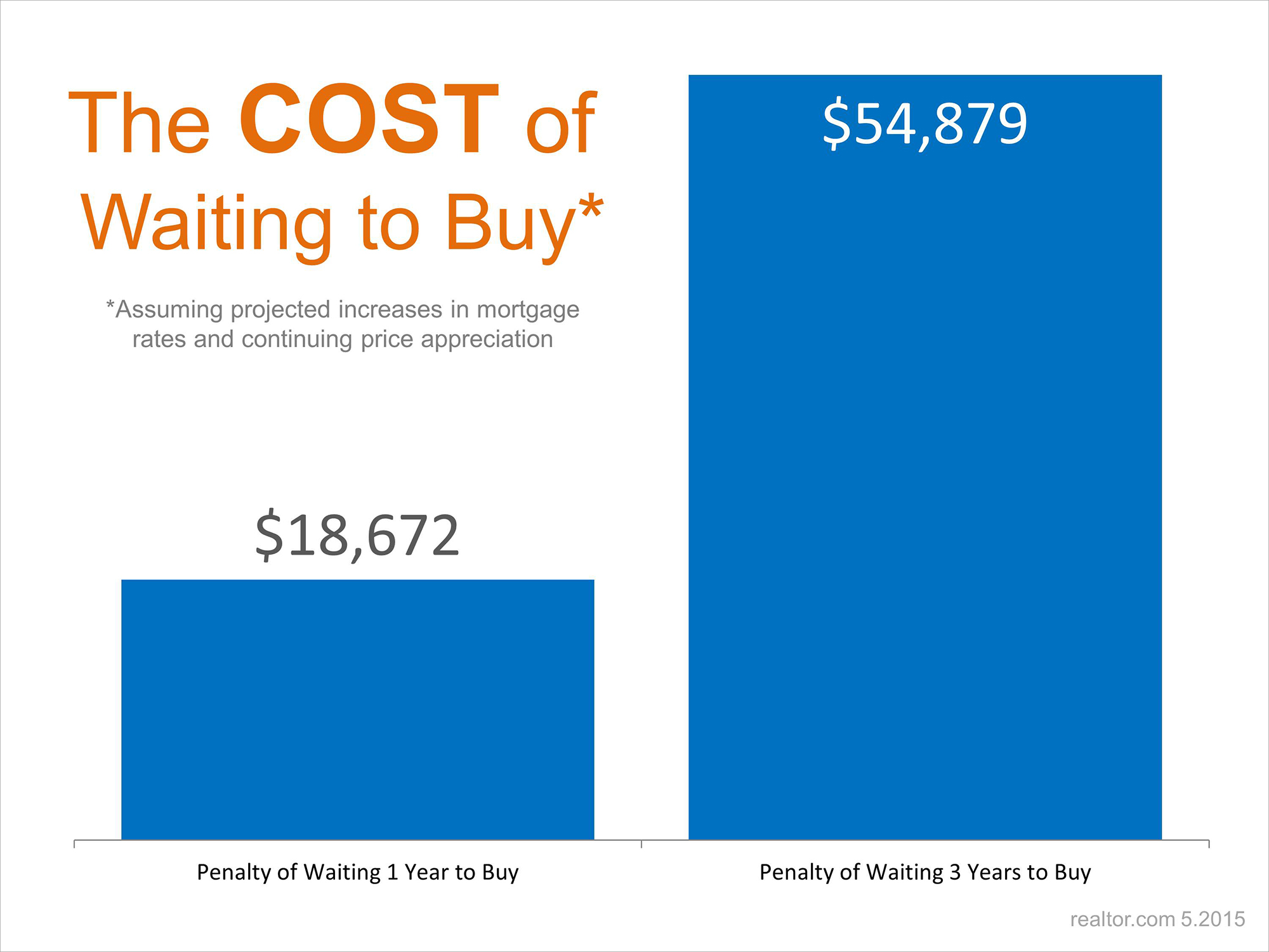 The Cost of Waiting To Buy | Simplifying The Market