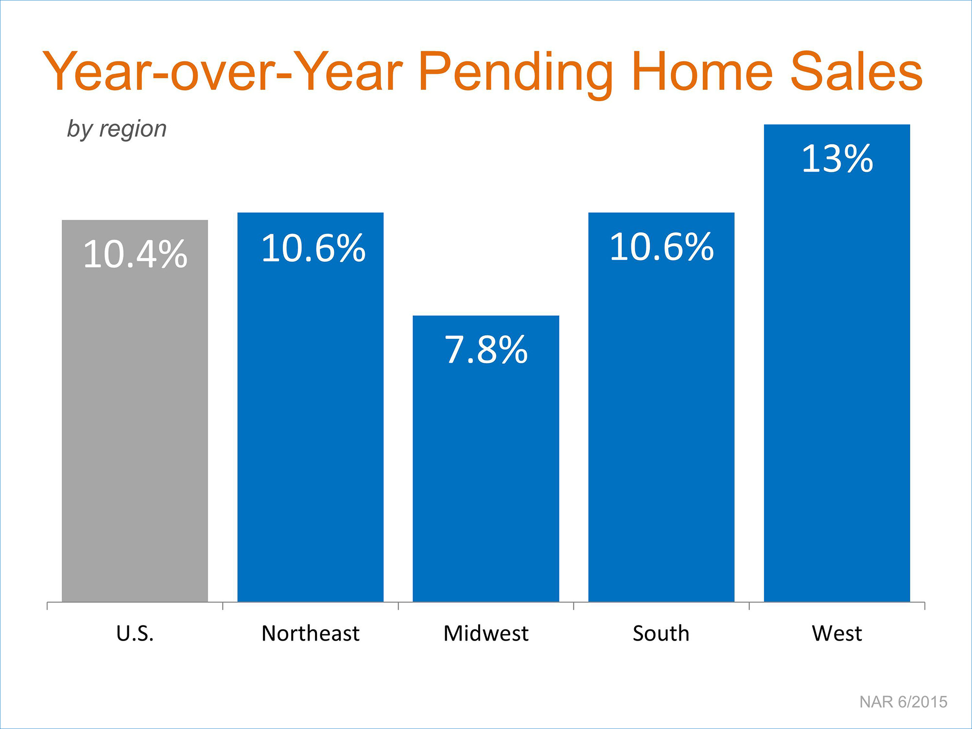 Pending Home Sales by Region | Simplifying The Market