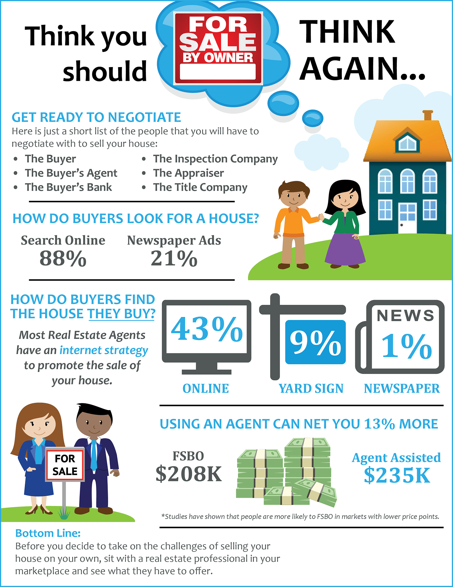 Infographic on why you should always use a Real Estate Professional.