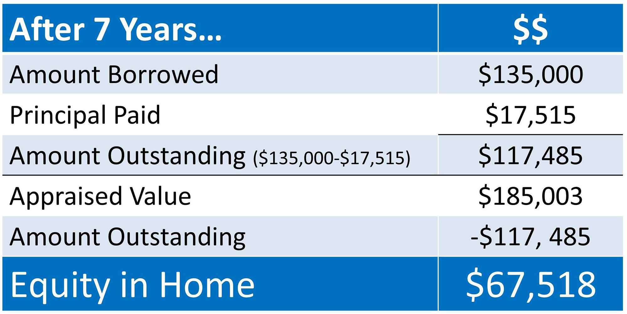 Home Equity   Simplifying The Market