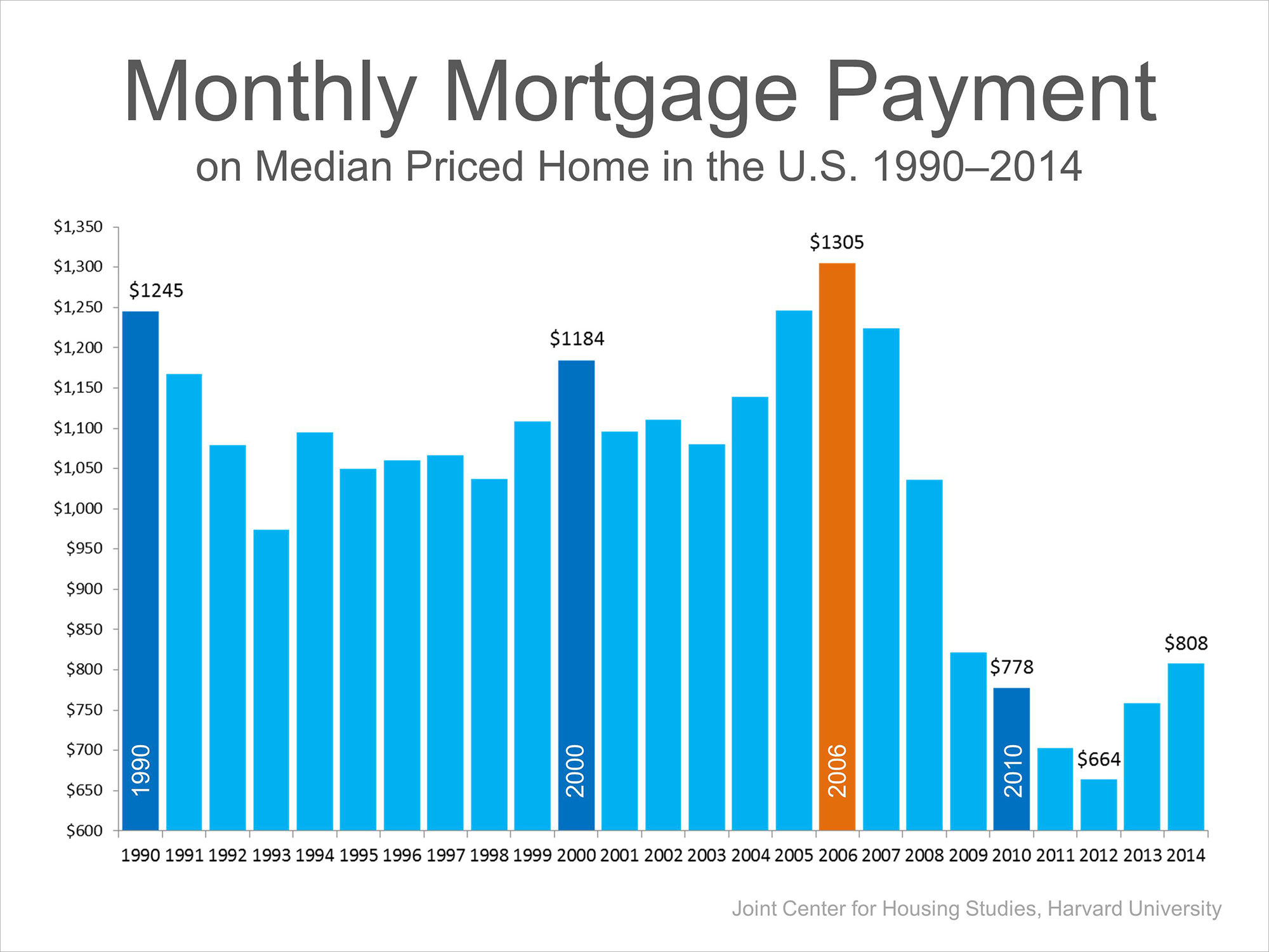 Median Mortgage Payment   Simplifying The Market