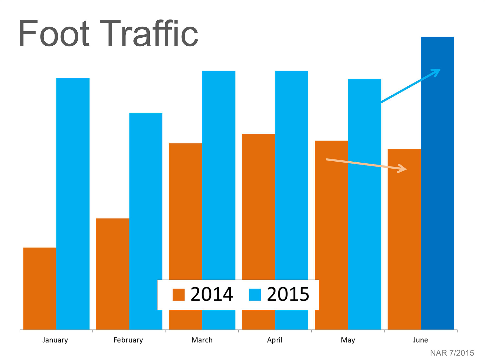 Foot Traffic Comparison | Simplifying The Market