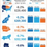 Home Prices Up in 93% of Measurable Markets [INFOGRAPHIC]