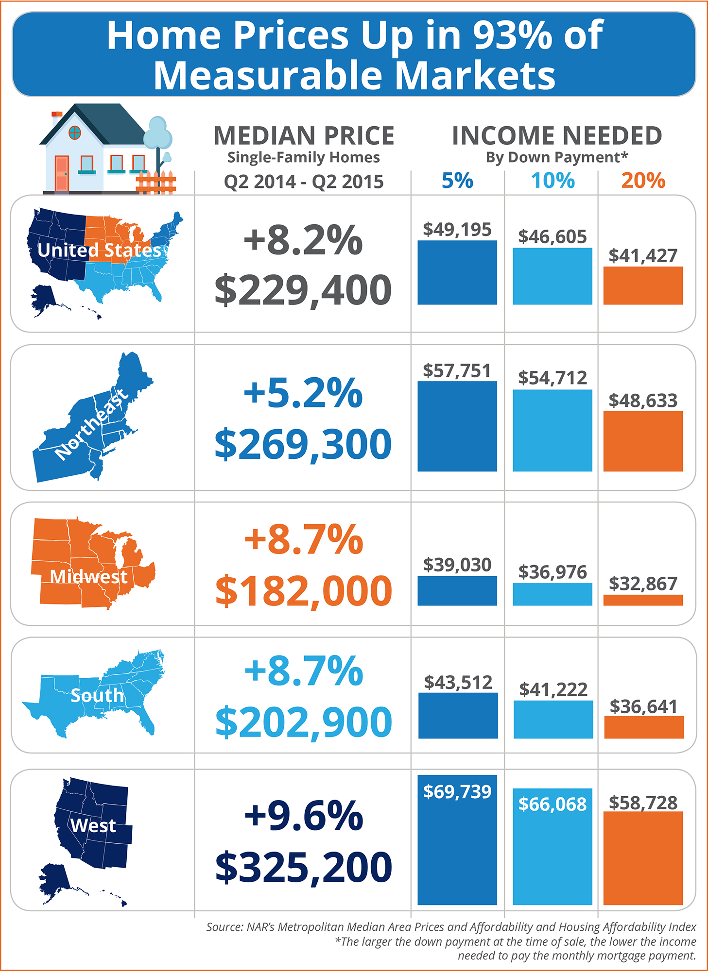 Home Prices Up in 93% of Measurable Markets [INFOGRAPHIC] | Simplifying The Market
