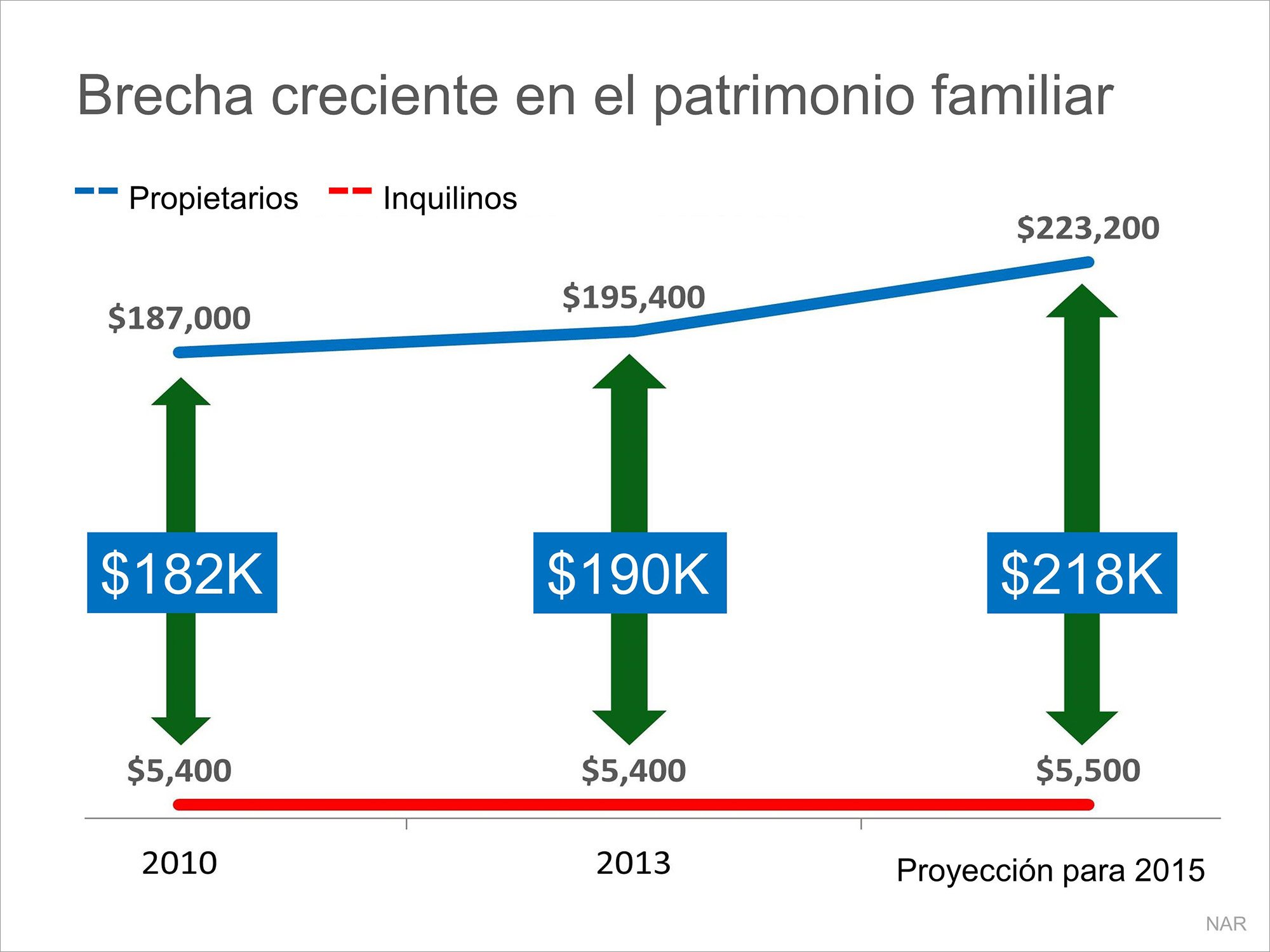 Brecha creciente del patrimonio familiar | Simplifying The Market