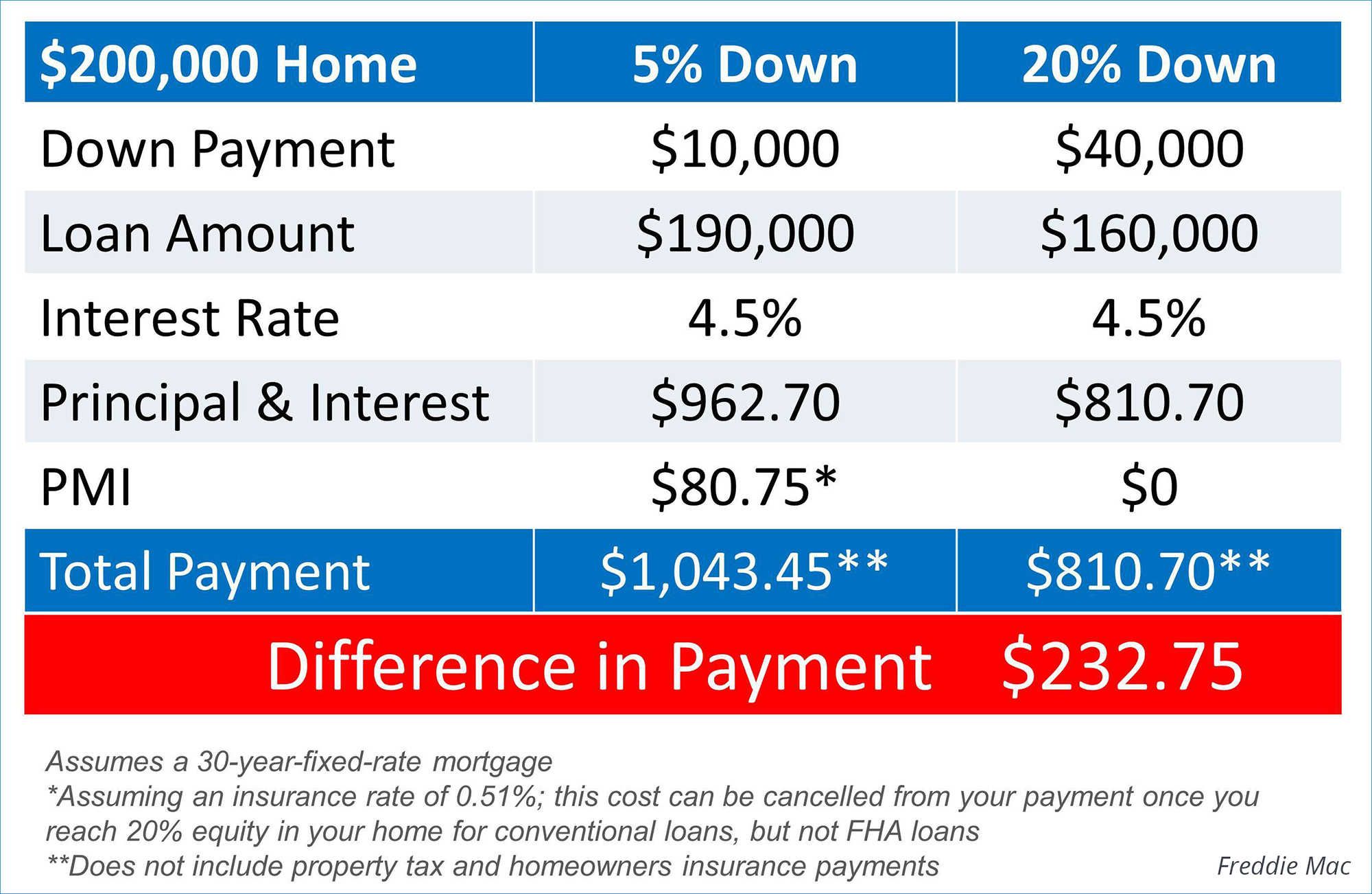 Difference Between 5% and 20% Down Payment | Simplifying The Market