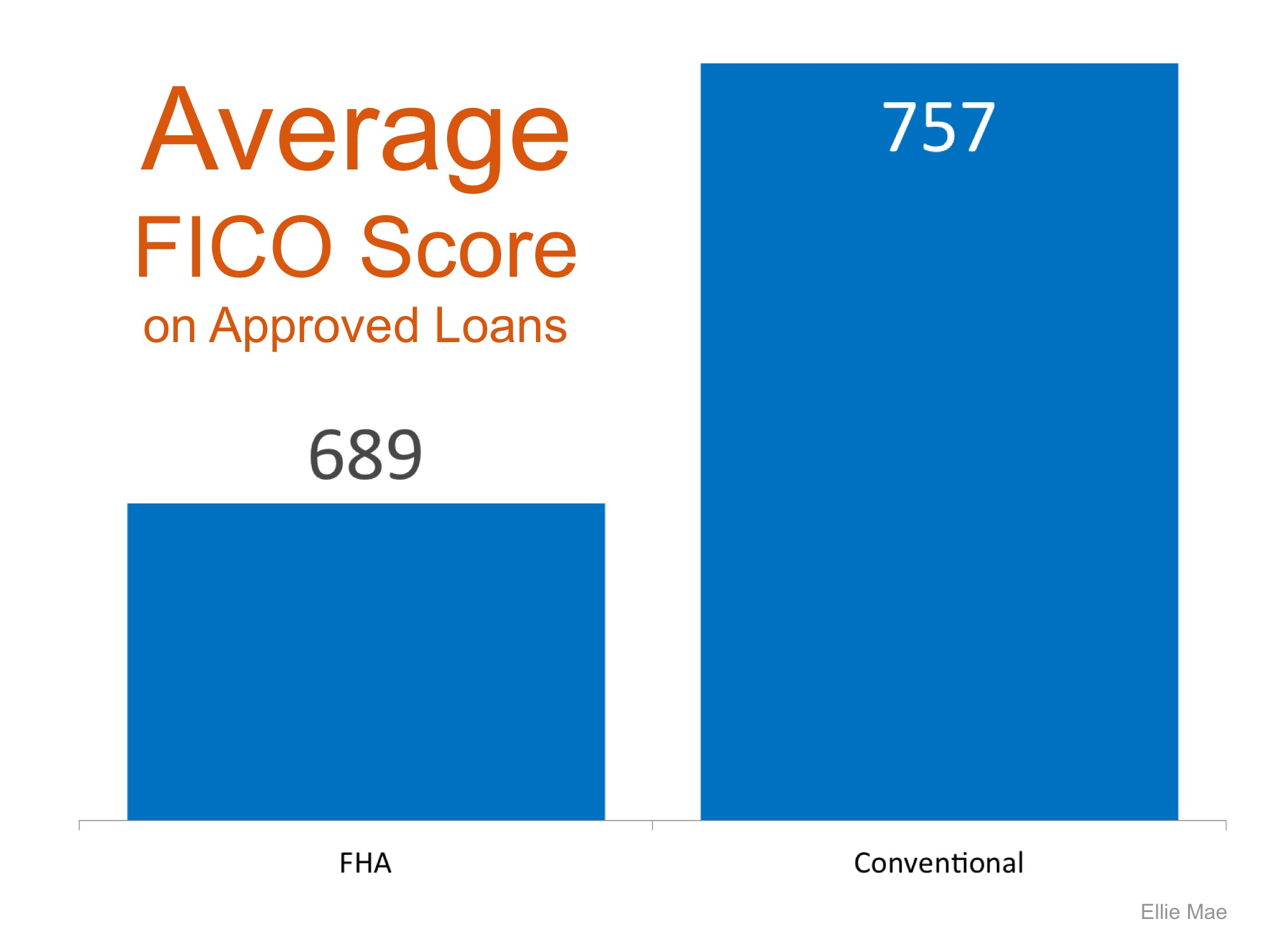 FICO Score | Simplifying The Market