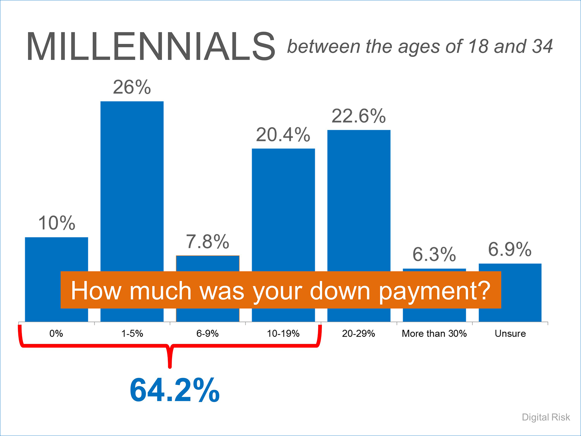 64.2% of Millennials Put Down Less than 20%