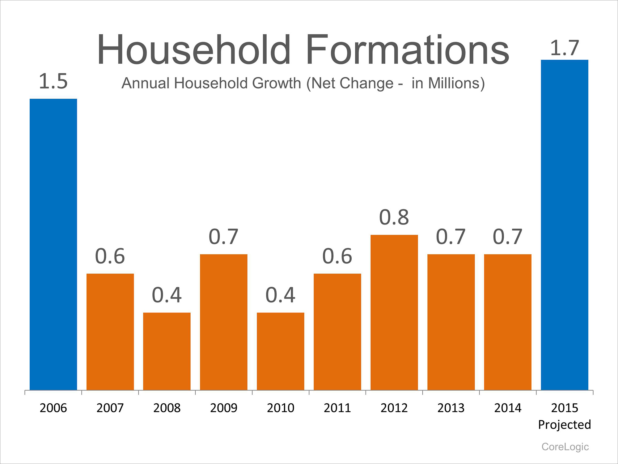 Household Formations   Keeping Current Matters