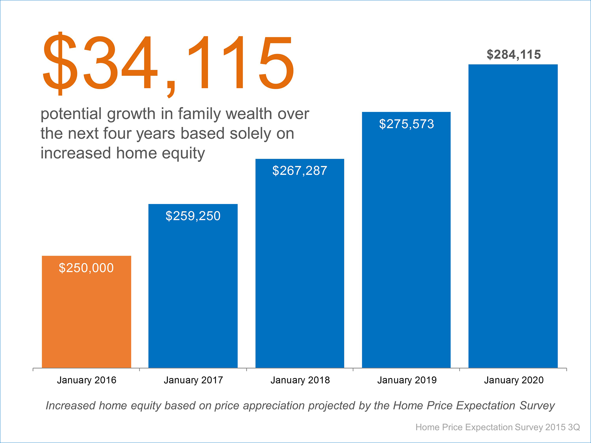 Home Equity Over The Next 4 Years | Simplifying The Market