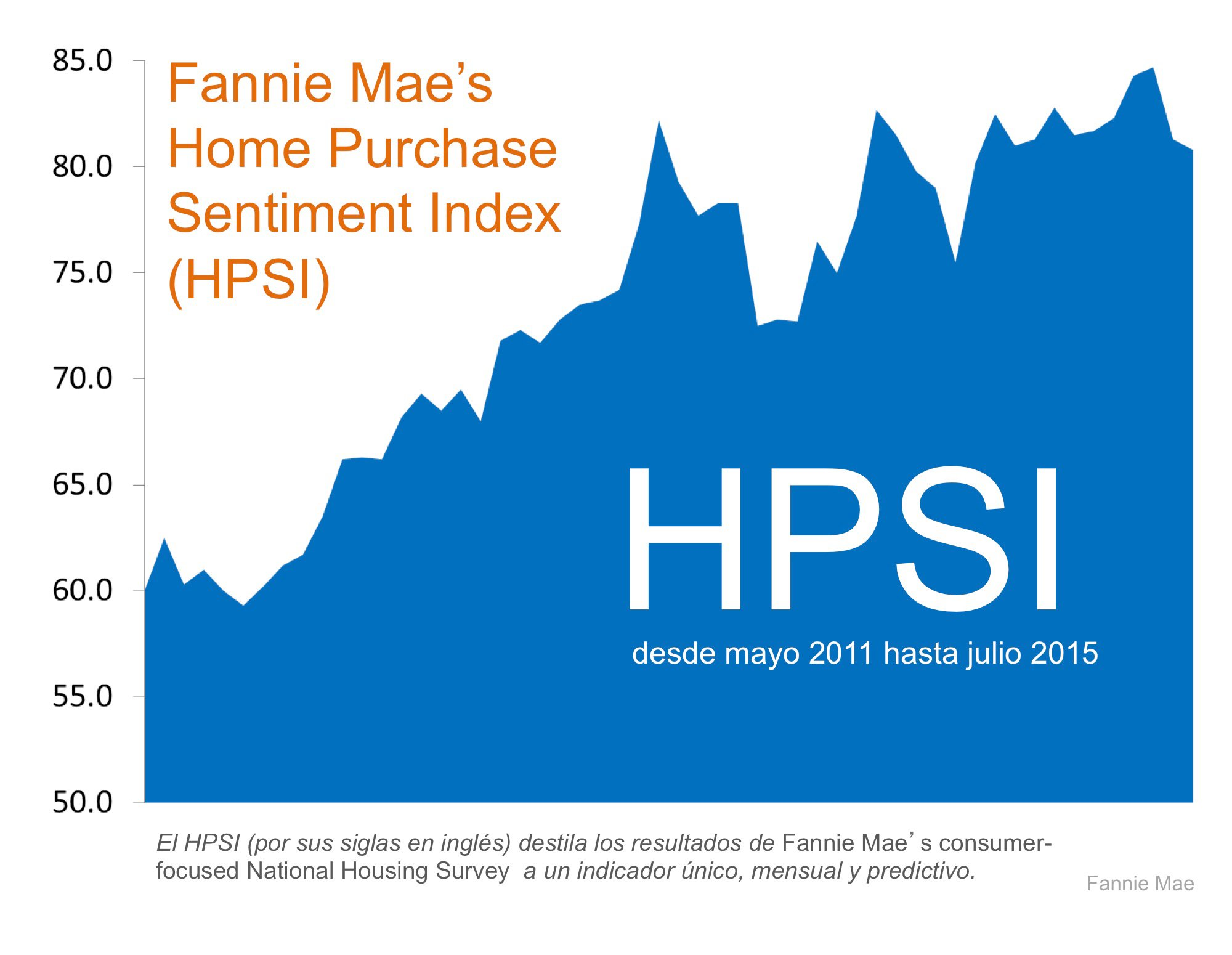 Home Purchase Sentiment Index de Fannie Mae | Simplifying The Market