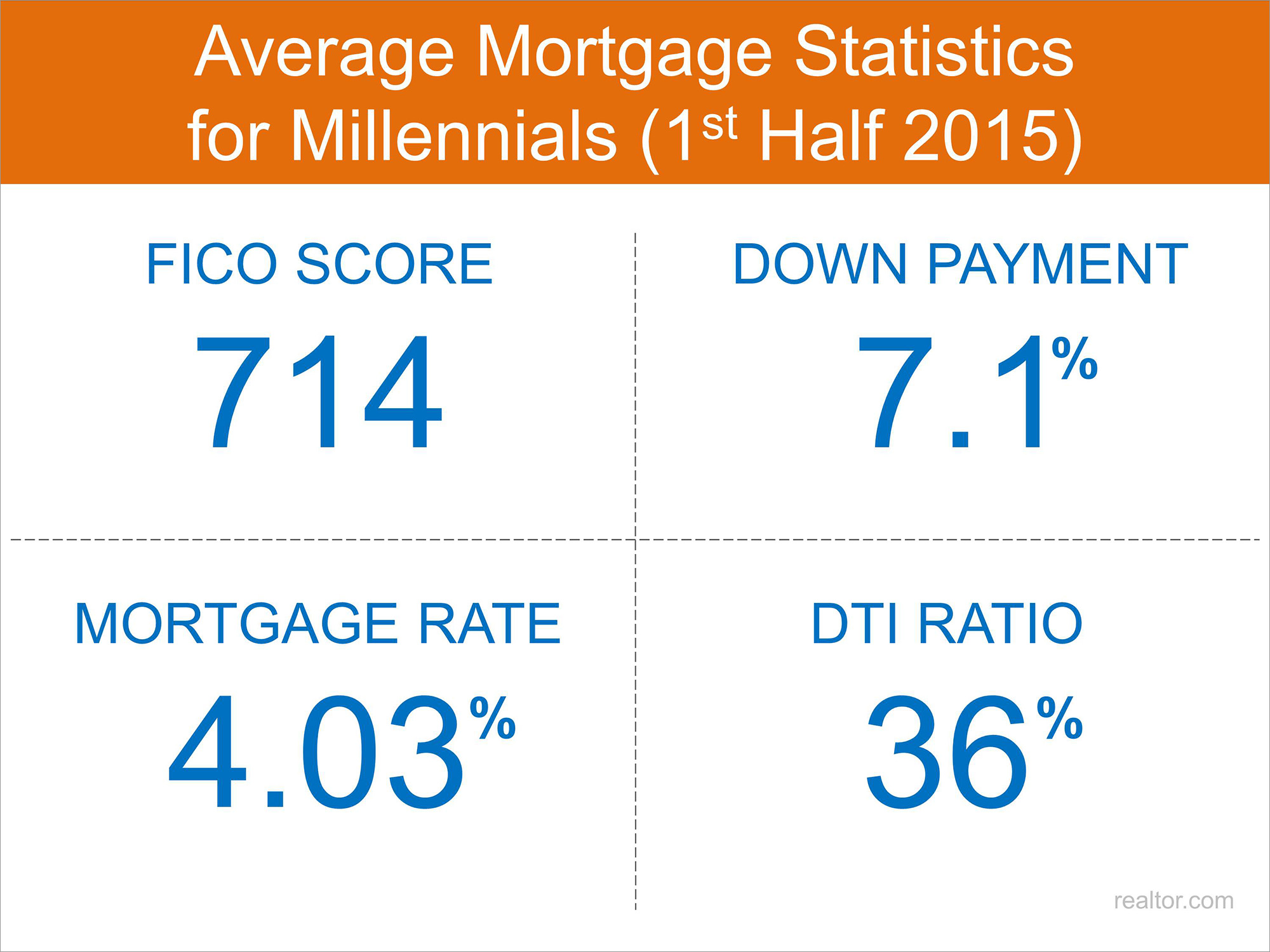 Millennial Mortgage Stats | Keeping Current Matters