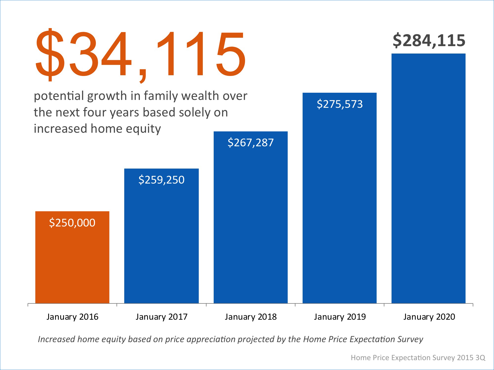 Homeowner's Family Wealth Over The Next 4 Years   Simplifying The Market