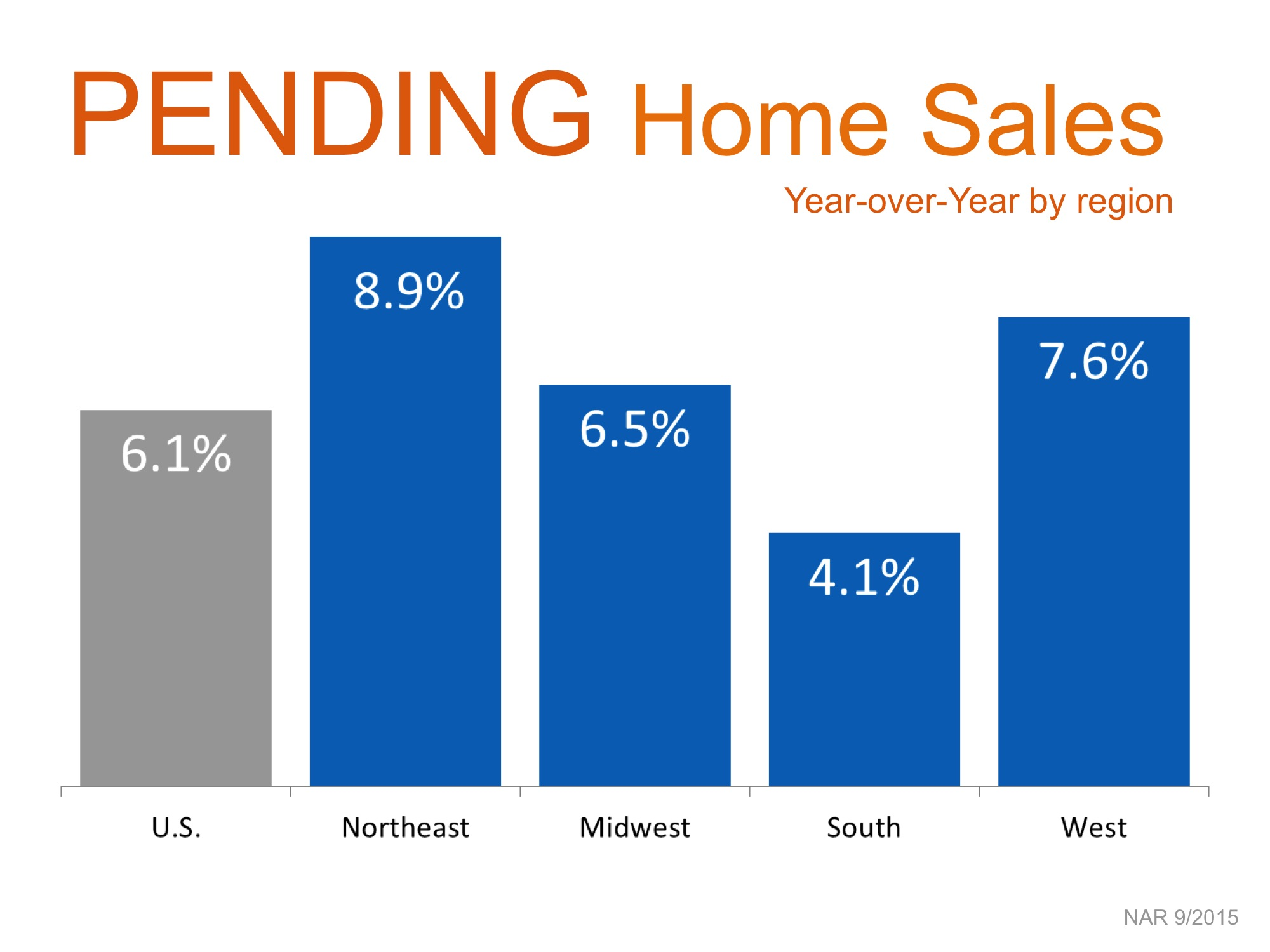 Pending Home Sales By Region   Simplifying The Market