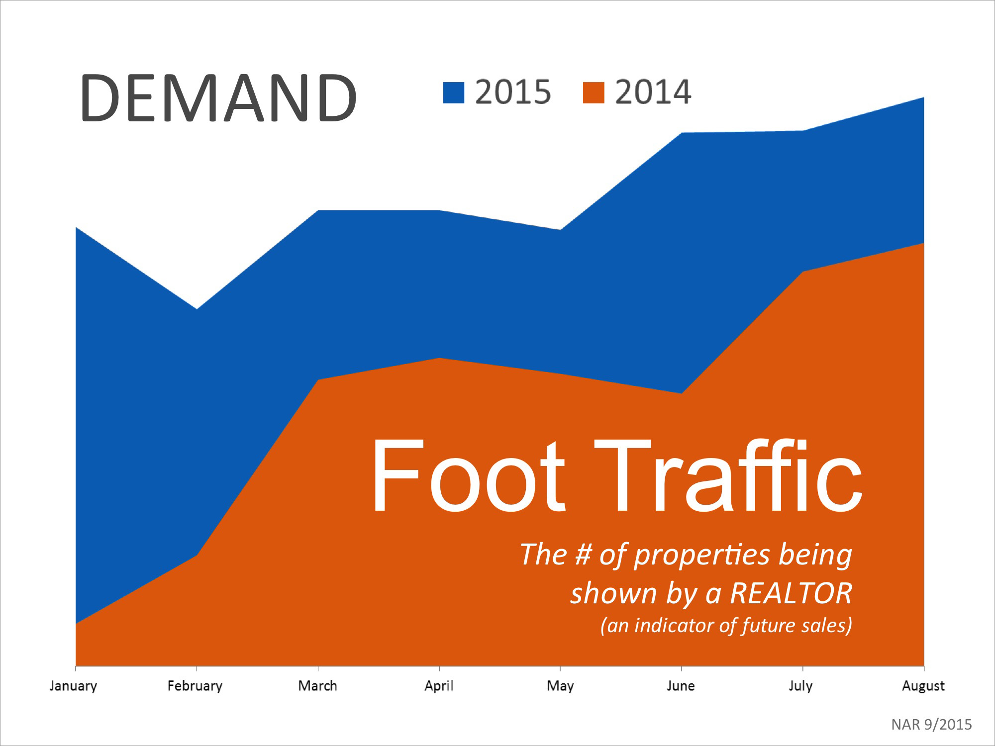 Foot Traffic Year-Over-Year | Simplifying The Market