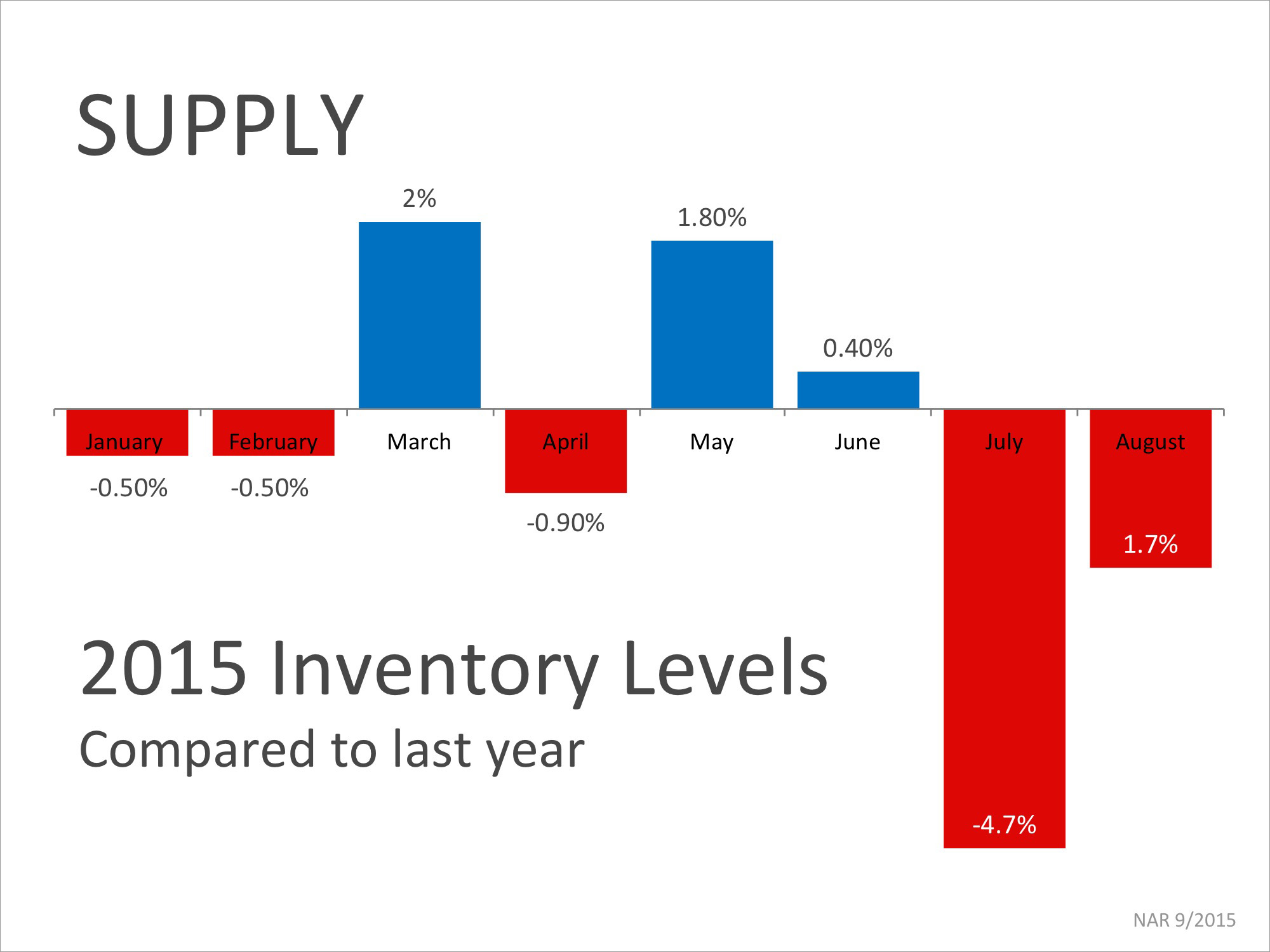 Inventory Supply | Simplifying The Market