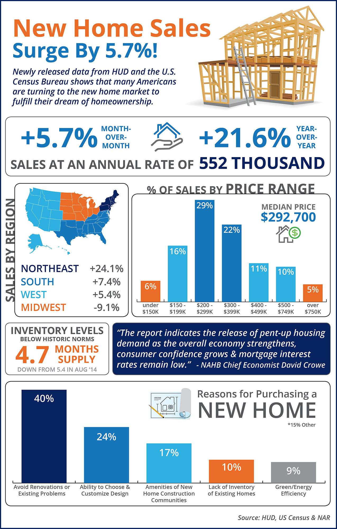 New Home Sales Surge By 5.7%! | Simplifying The Market