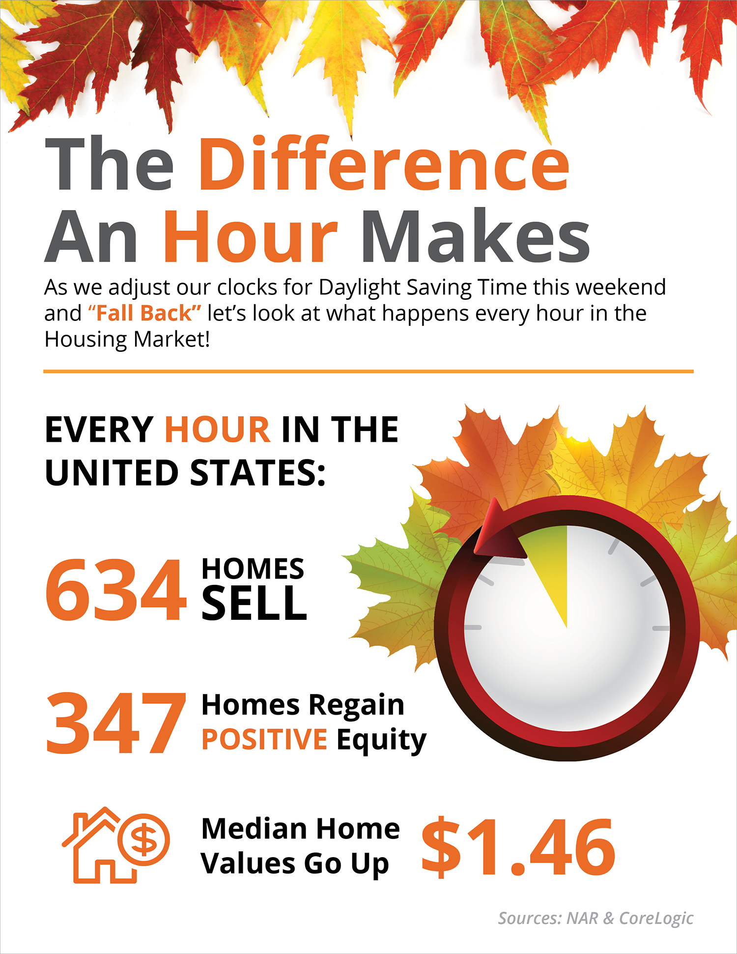 The Difference an Hour Can Make [INFOGRAPHIC] | Simplifying The Market