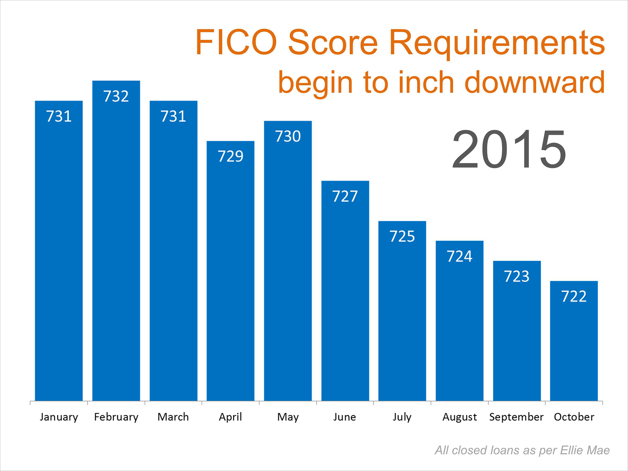 FICO Score Requirements | Simplifying The Market