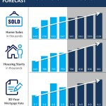 Fannie Mae's Housing Forecast [INFOGRAPHIC]