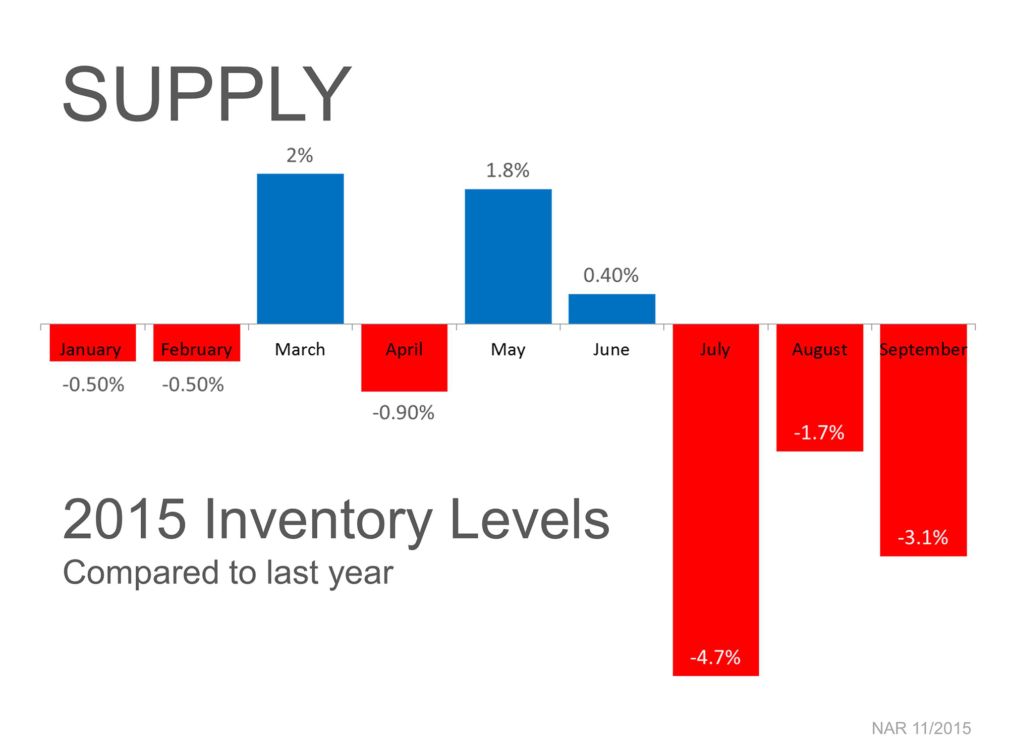 Supply of Homes   Simplifying The Market