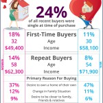 Singles Are Falling For Their Dream Home [INFOGRAPHIC]