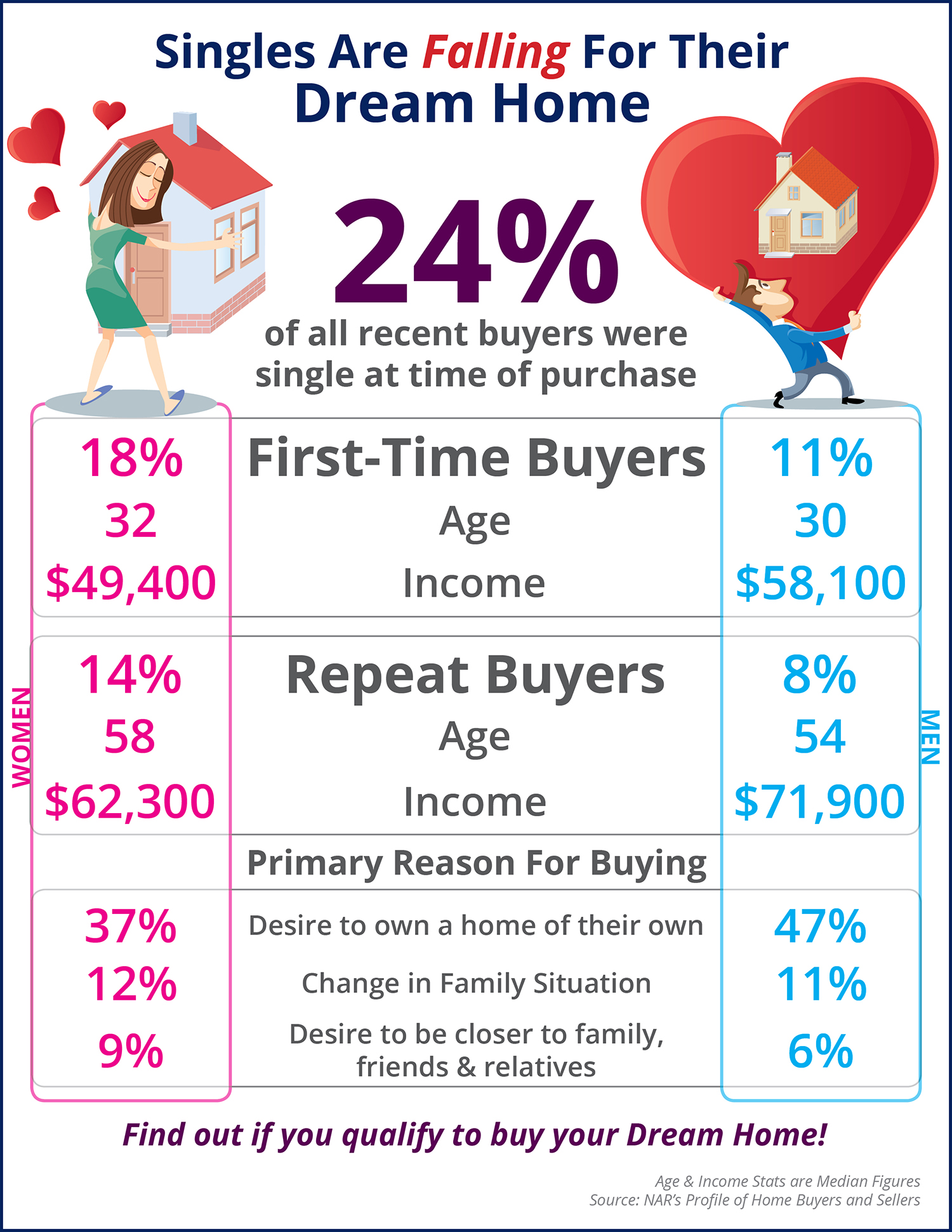 Singles Are Falling For Their Dream Home [INFOGRAPHIC]   Simplifying The Market